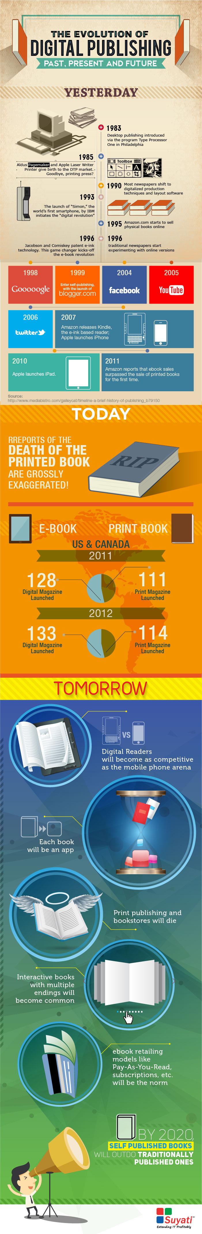 Infographics_BookPublishing-Final_(Suyati)